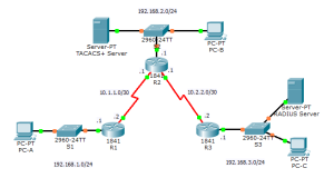 CCNA Security - Chapter 3